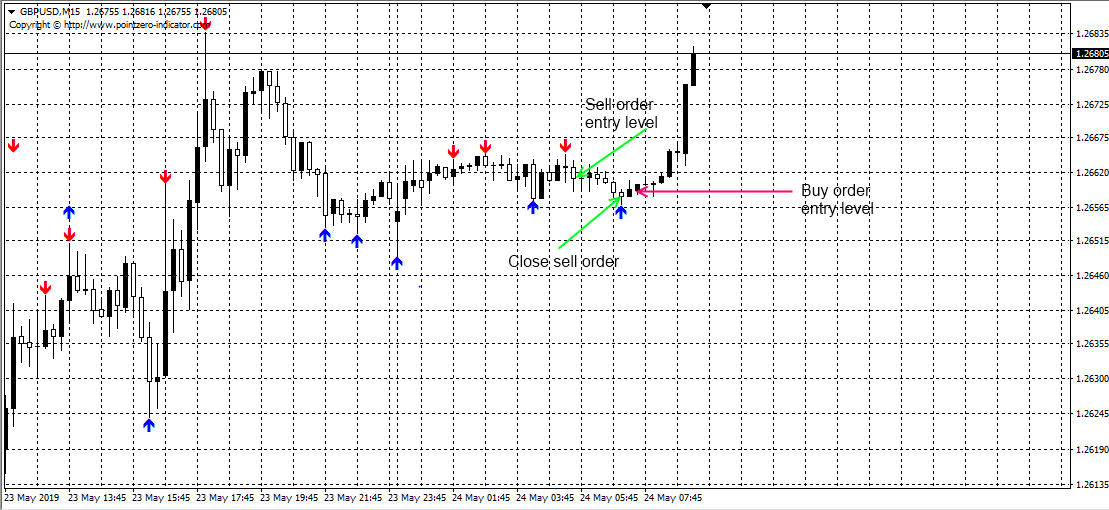 Fractal ZigZag (No Repaint) Indicator (WITH INDICATOR DOWNLOAD )