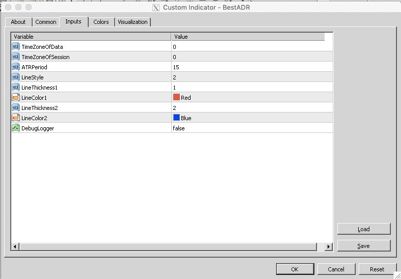Best ADR Indicator (Indicator Download)