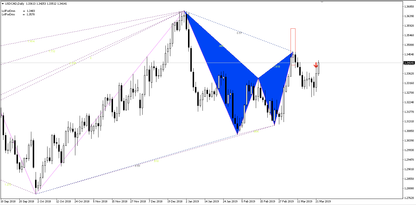 Gartley Pattern Indicator