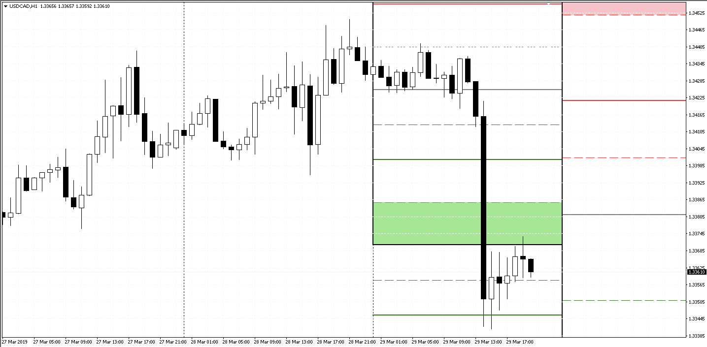 Pivot Point Indicator (Indicator Download)