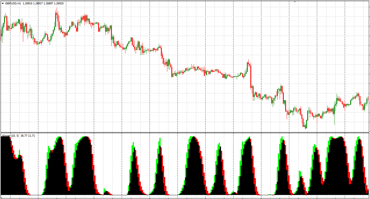AFL Winner Indicator For MT4 (WITH INDICATOR DOWNLOAD)