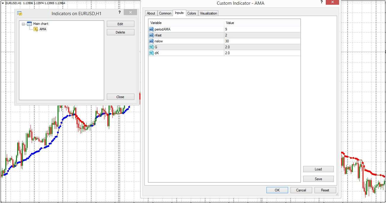 Ama Indicator For Mt4 With Indicator Download
