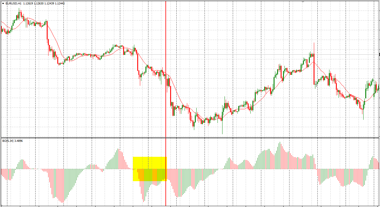 BO Indicator For MT4 (WITH INDICATOR DOWNLOAD)