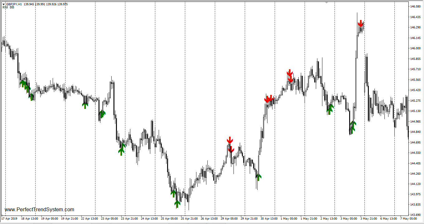 Bollinger Bands With RSI Reversal (WITH INDICATOR DOWNLOAD)