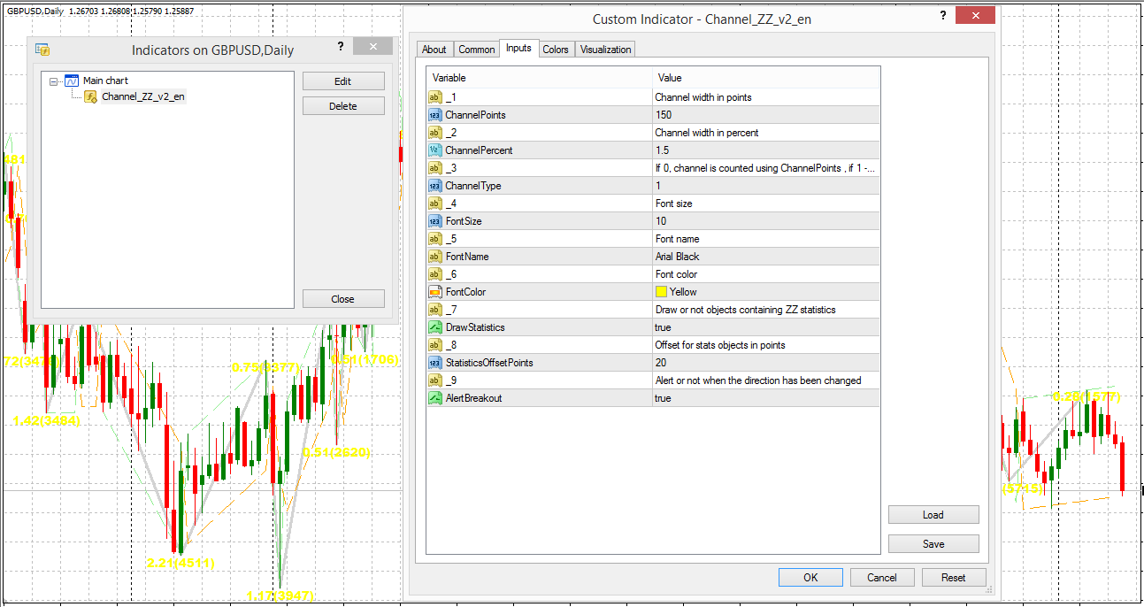 Zee Zee Forex Scalping Strategy | Forex MT4 Indicators