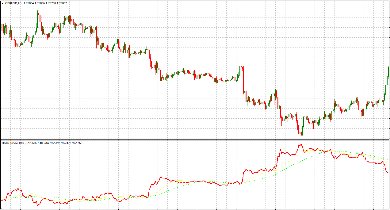 DXY Dollar Index Indicator For MT4 (WITH INDICATOR DOWNLOAD)