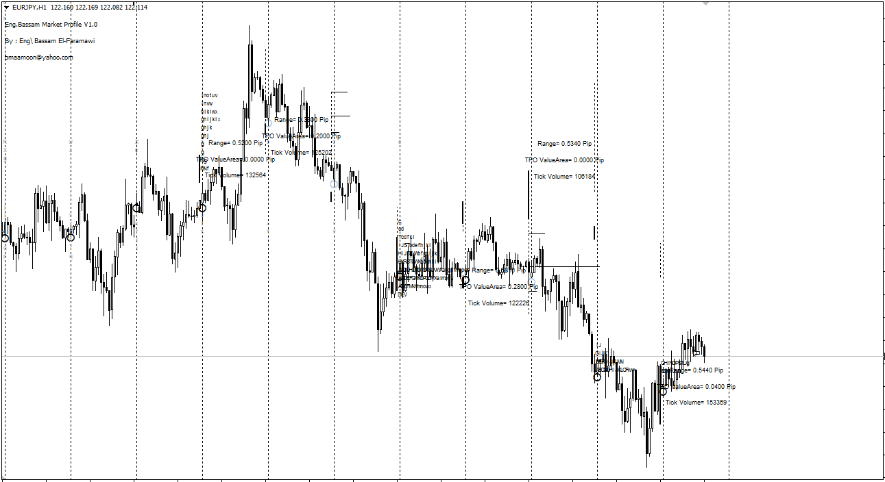 Day Trader Market Profile Indicator For MT4 (WITH INDICATOR