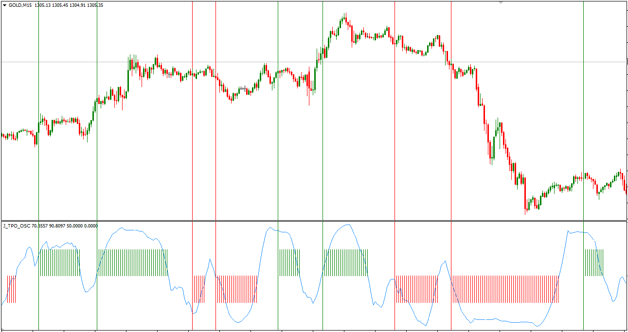 J_TPO_OSC Indicator For MT4 (WITH INDICATOR DOWNLOAD)