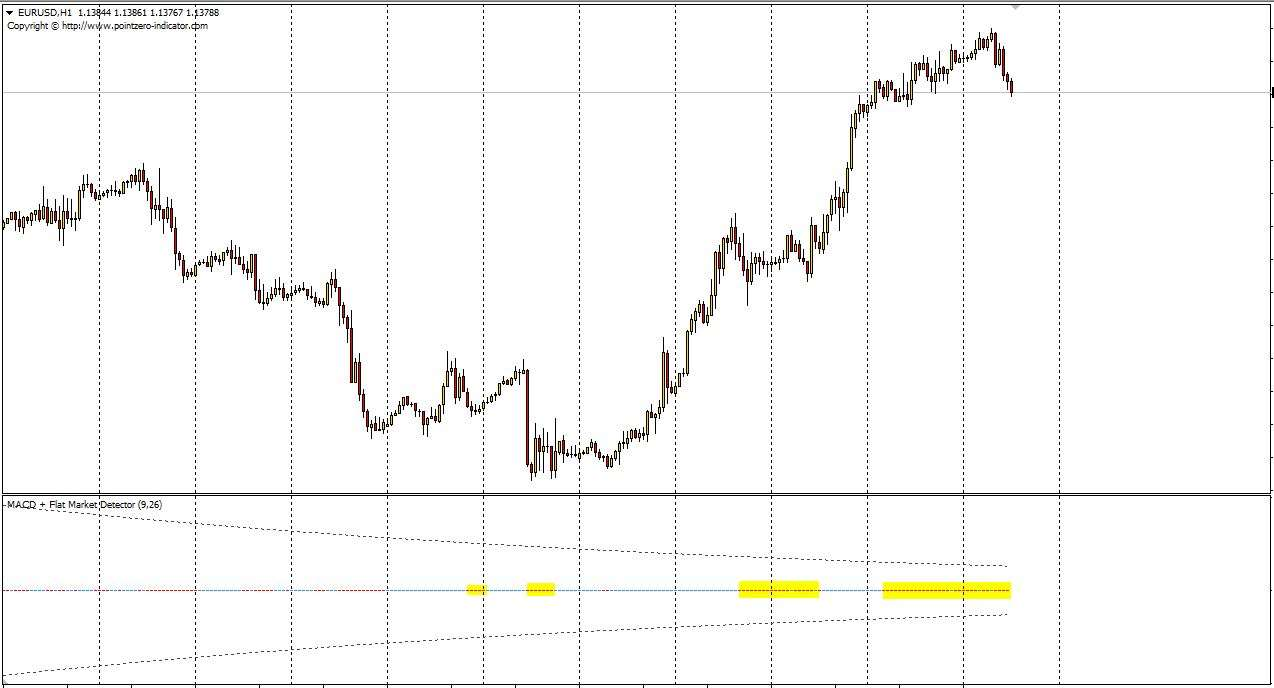 Macd Flat Market Detector Indicator For Mt4 With Indicator Download