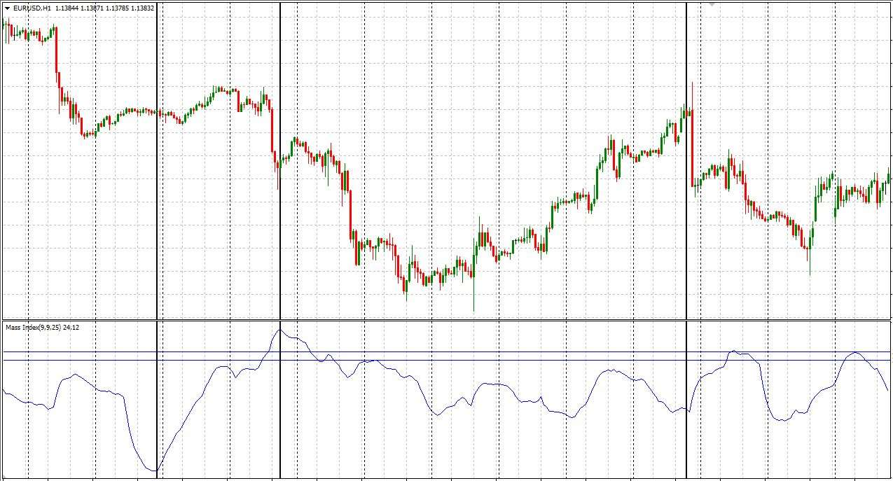 Mass Index Indicator For Mt4 With Indicator Download