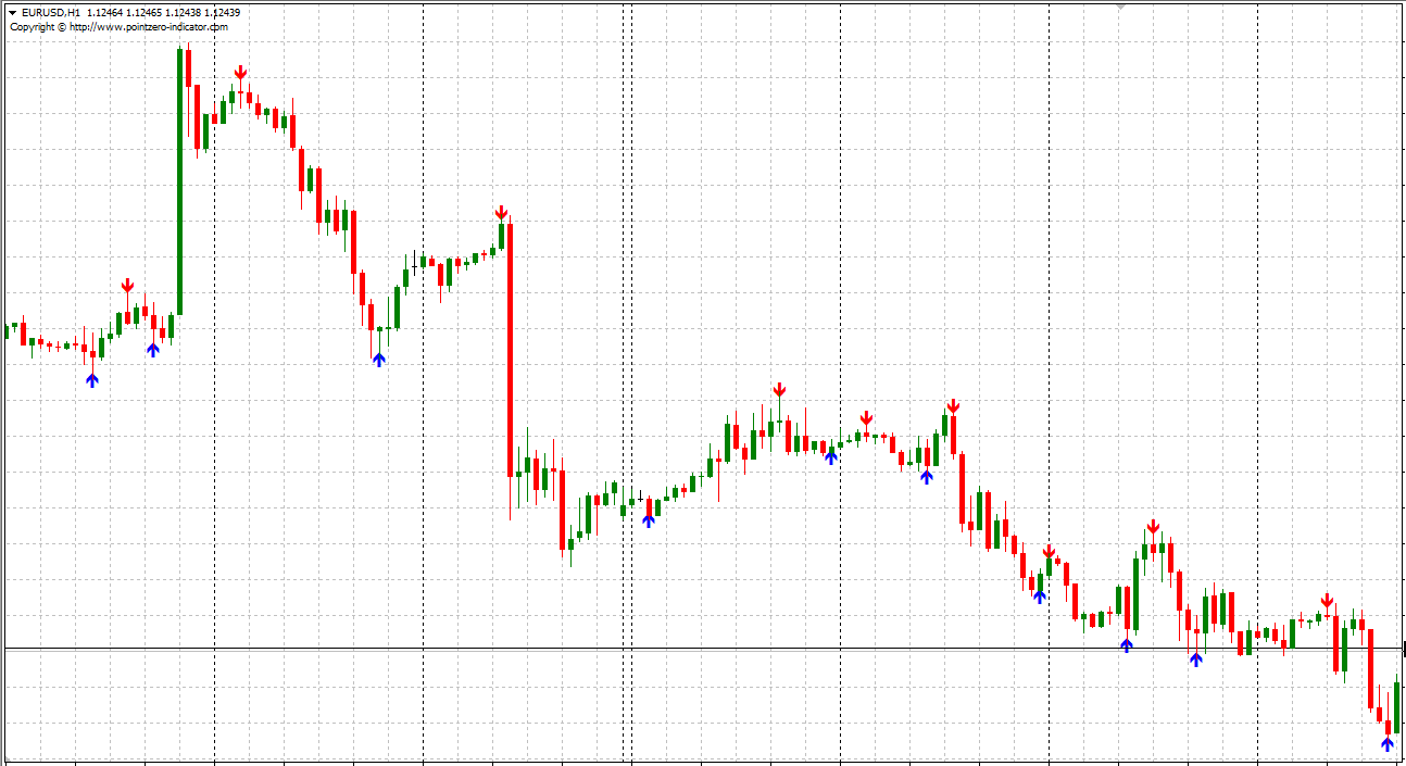Reversal fractals Indicator For MT4 (WITH INDICATOR DOWNLOAD)