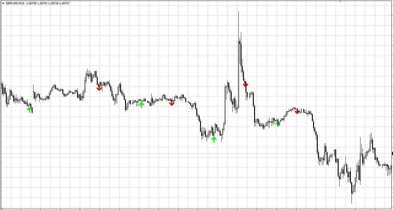 Super Scalping Future Indicator For MT4 (WITH INDICATOR