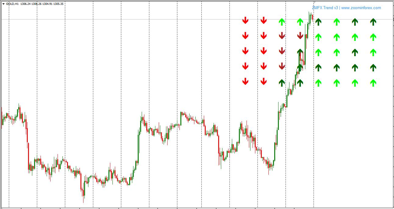 I-trend indicator forex