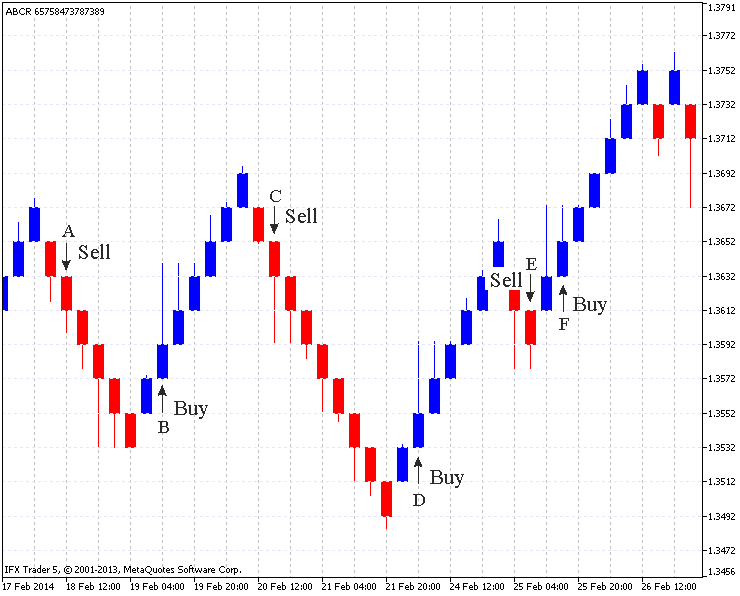 Renko Chart Indicator (WITH INDICATOR DOWNLOAD )
