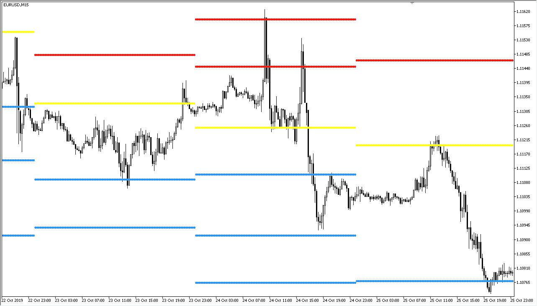 Ini Dia Cara Manfaatkan Pivot Point di Trading