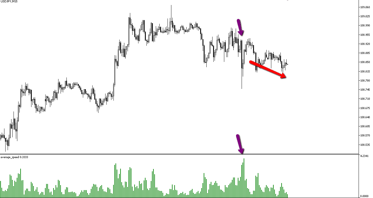 MT5 charts