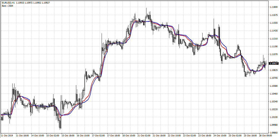 What is a Moving Average Indicator
