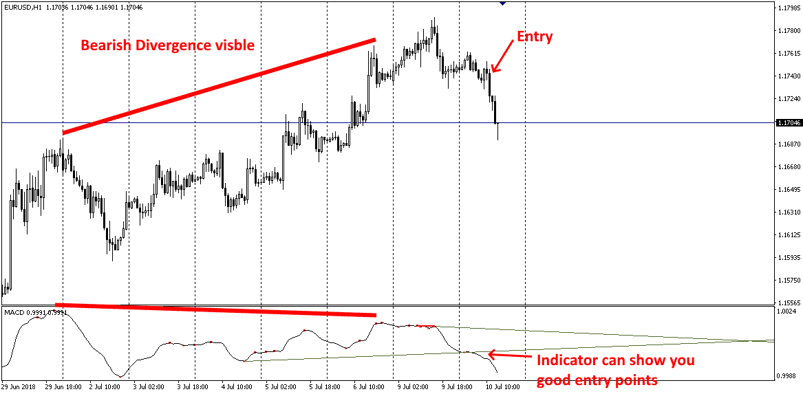 All In One Divergence Indicator For MT4 (WITH INDICATOR