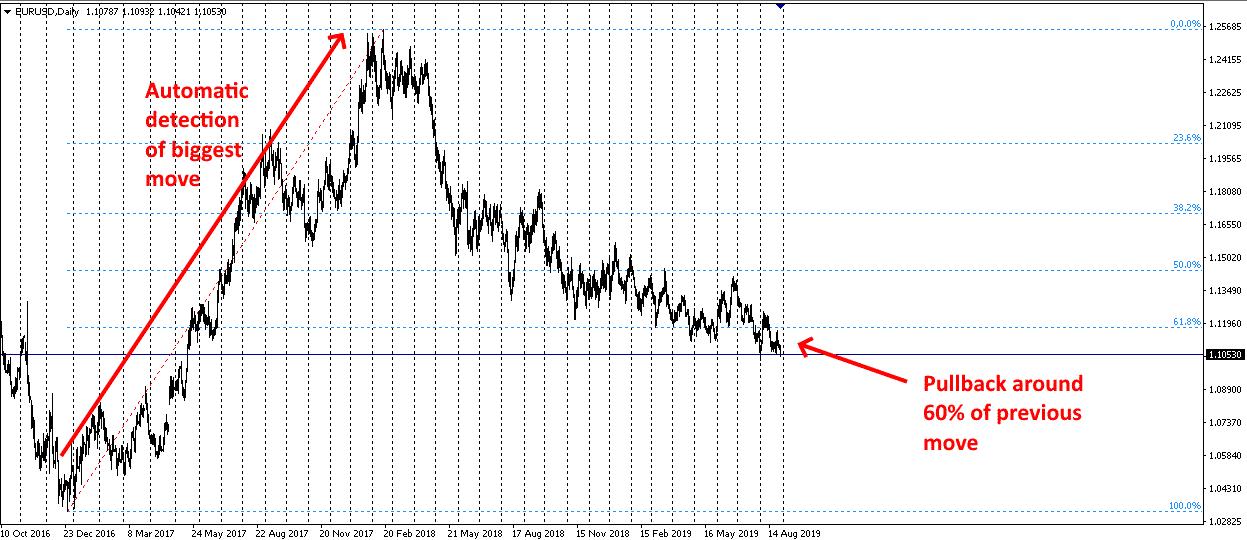 auto fibonacci retracement indikátor