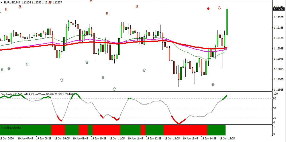 Strategia ADX EMA - Opțiunea binară de 60 de secunde - tiparesteacasa.ro