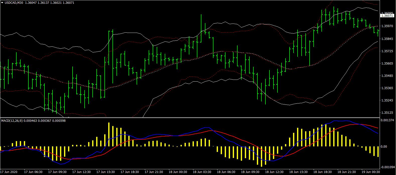 Bollinger Bänder Handelssystem