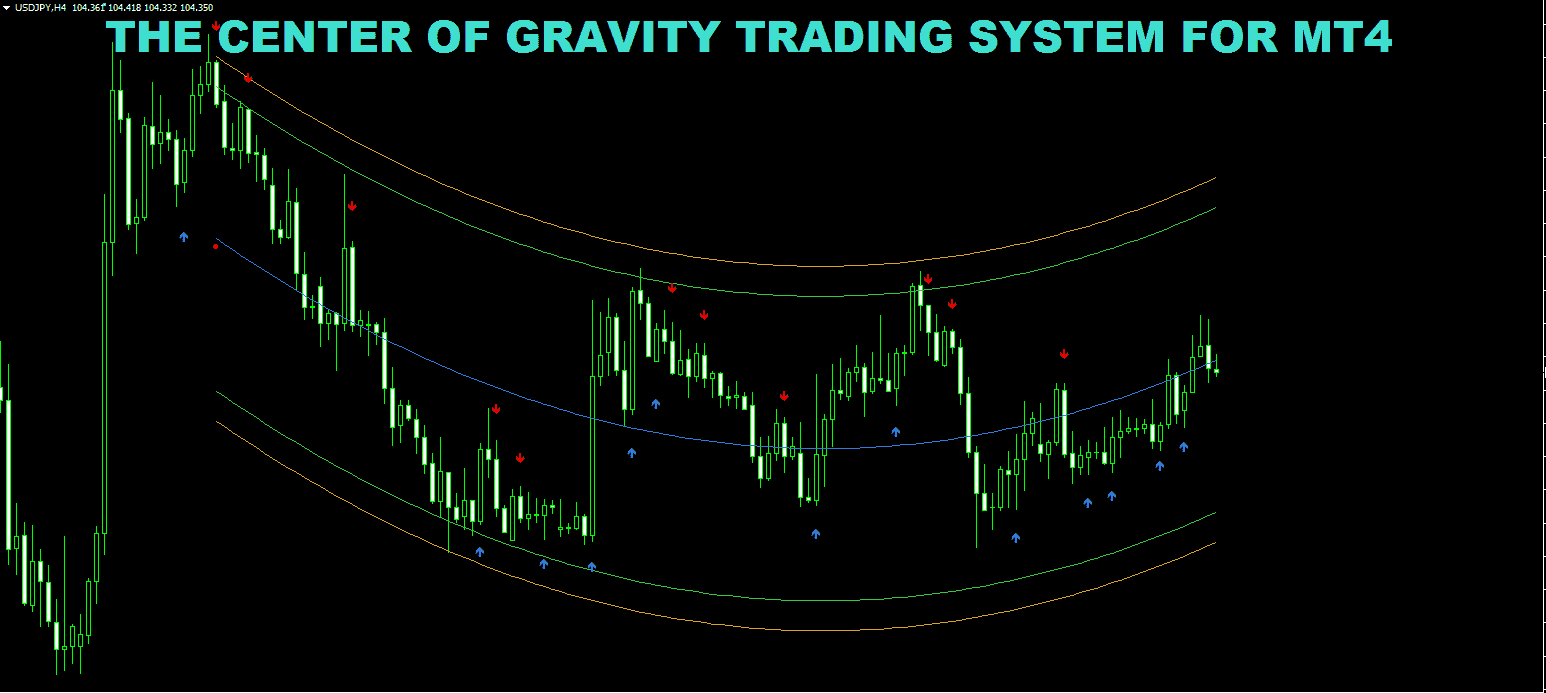 Center of Gravity Trading System For MT4