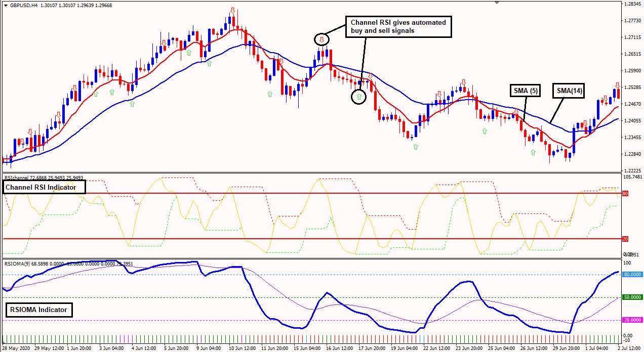 rsi 14 strategija