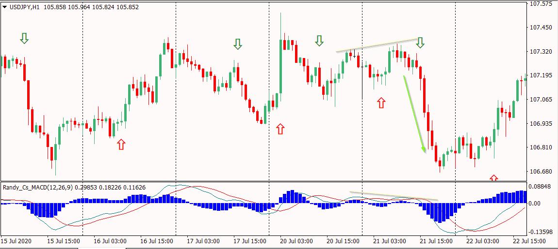 Lebih Baik Trading Volatilitas Tinggi Atau Rendah?