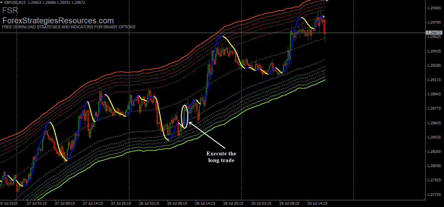 Mt4 price border bands buubear