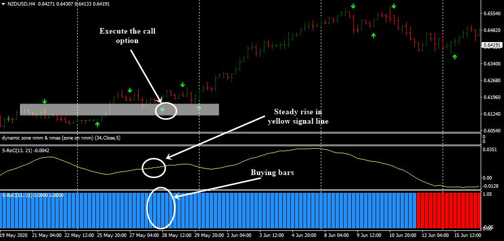 Trading dengan Sistem Garis Trend