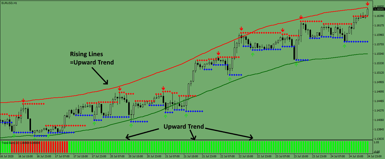 Envelope Trend Trading System For MT4