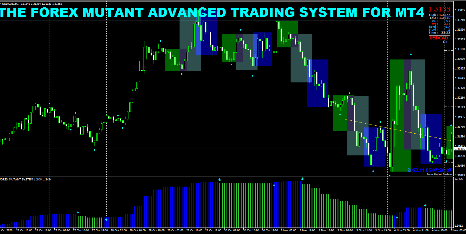 Forex Mutant Advanced Trading System For MT4