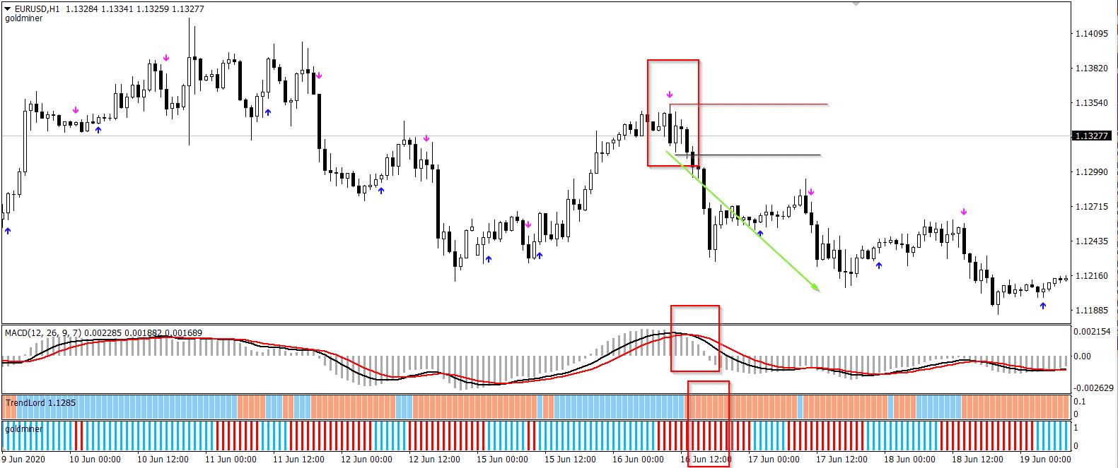 Timing Trades dengan Risiko Minimal – Olymp trade