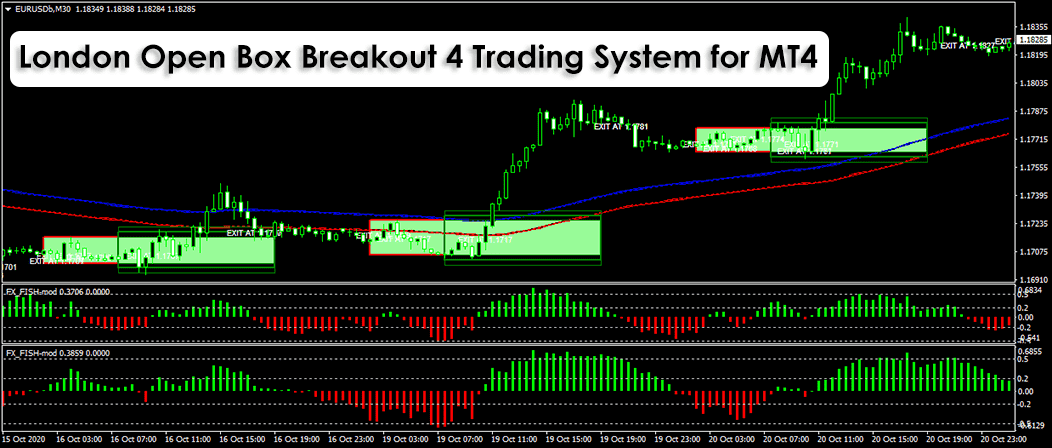 London Open Box Breakout 4 Trading System For MT4