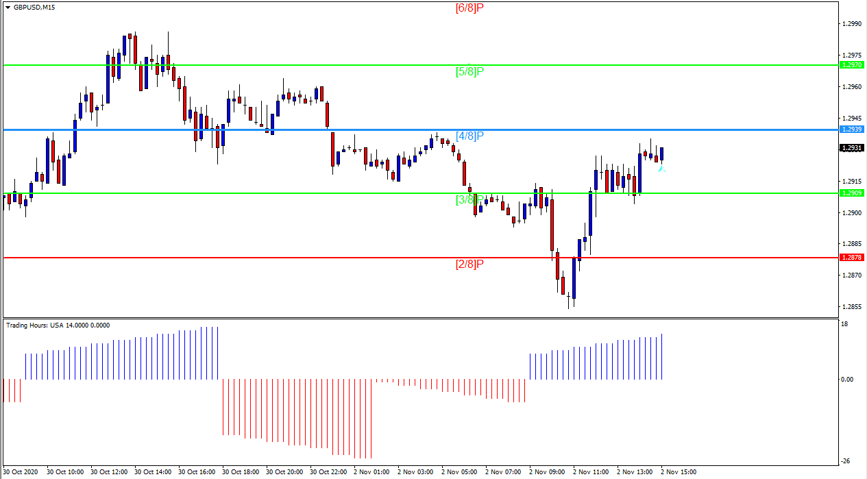 Free download of the Murrey Math FixPeriod indicator by