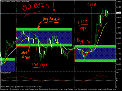 Panca Eagle Breakout Strategy For MT4
