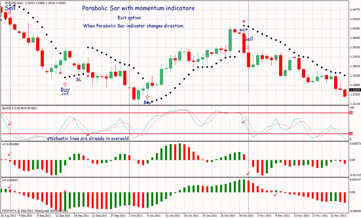 Parabolic Sar Forex Trading System For MT4