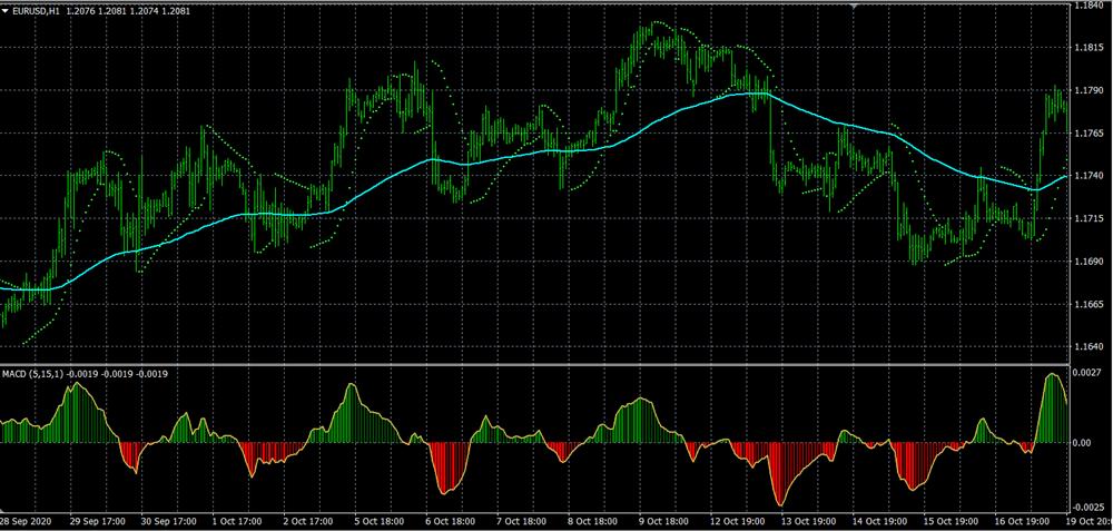 Parabolic Sar Trend Scalper Trading System For MT4