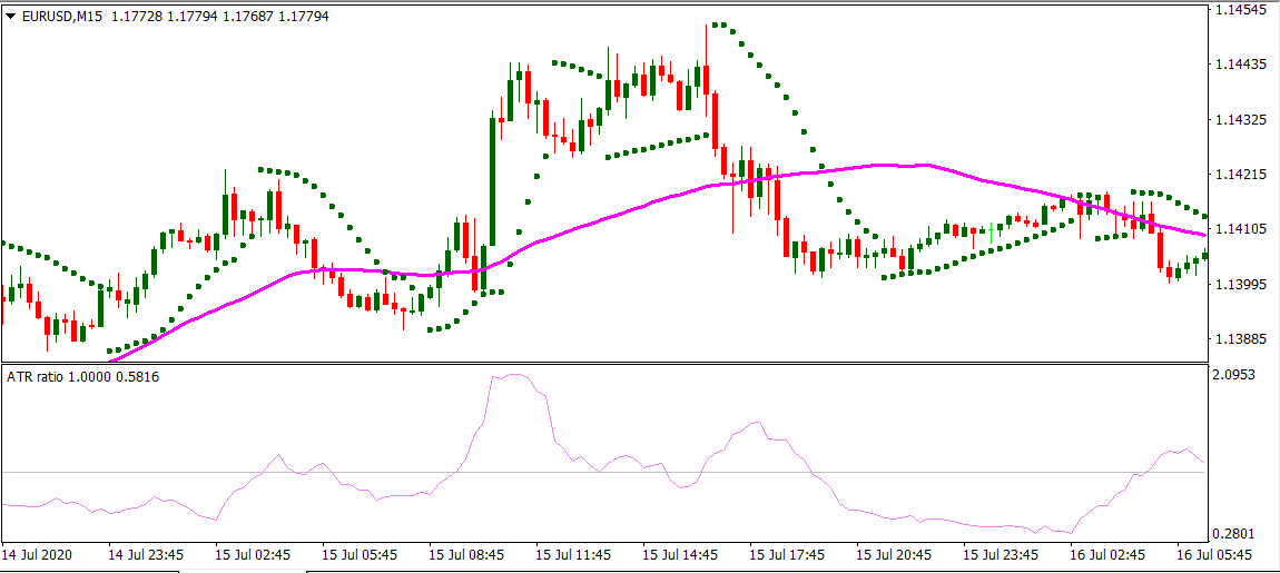 Parabolic Sar with simple moving average Strategy For MT4