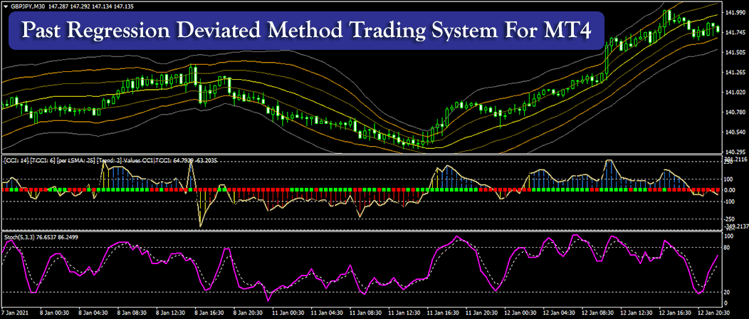 Past Regression Deviated Method Trading System For MT4