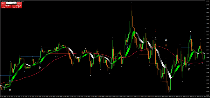 Pattern 1-2-3 High Low Scalping Strategy For MT4