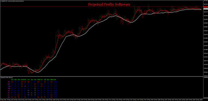 Perpetual Profits Softaware Strategy For MT4