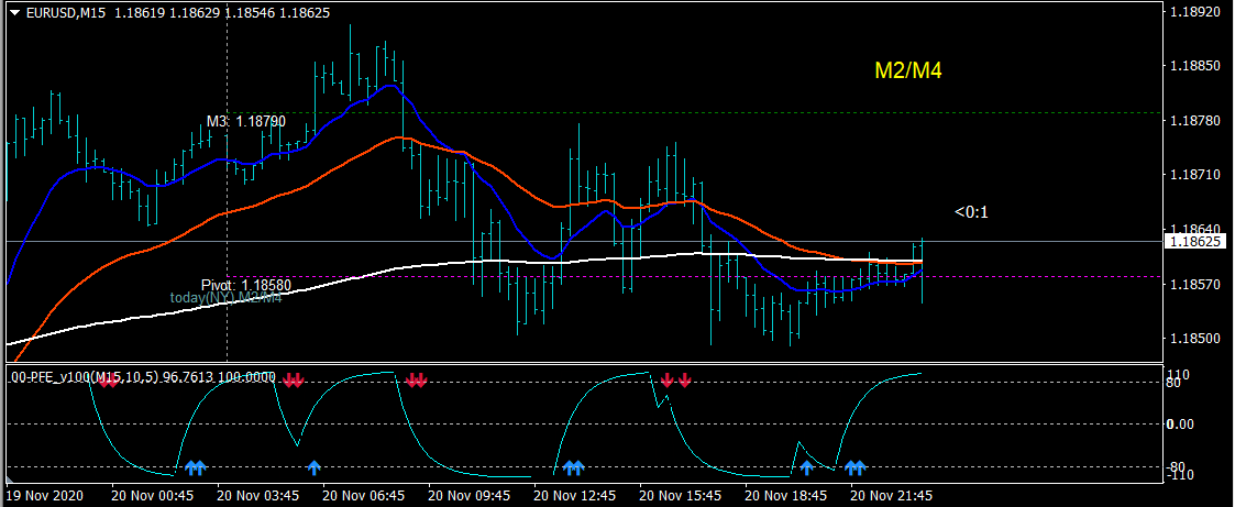 PFE Scalping High Frequency Strategy For MT4