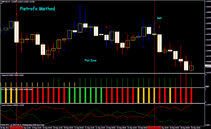 Pietrofx Method Trading System For MT4