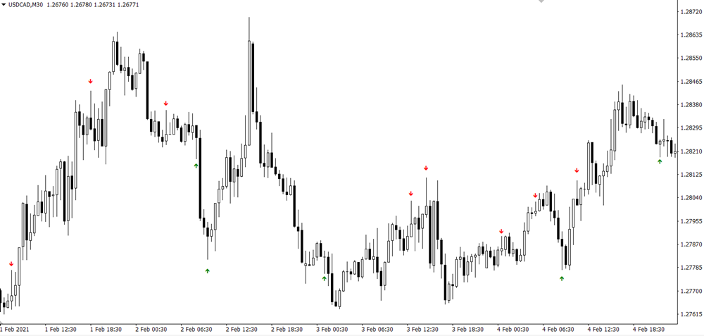 PIN BAR Forex Scalping Strategy For MT4