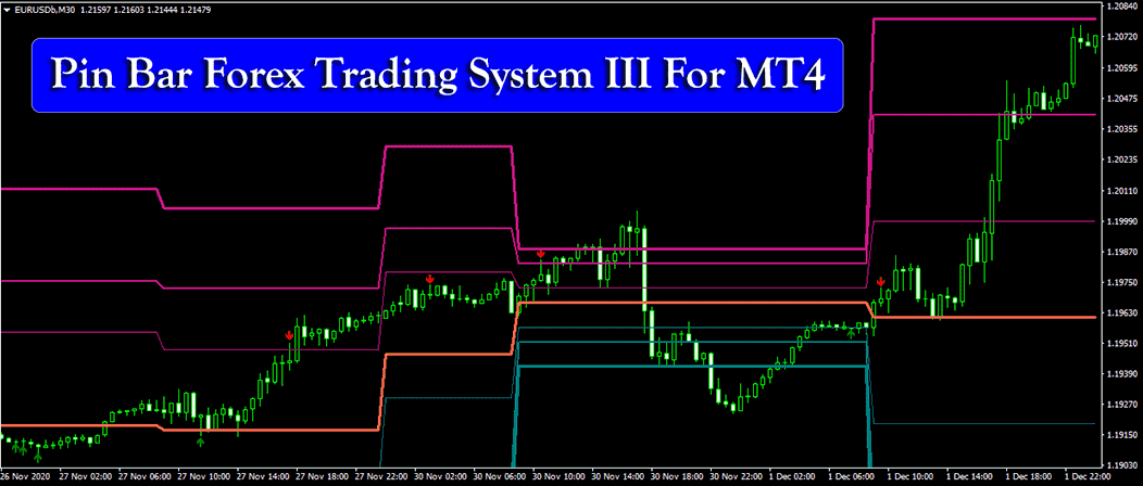 Pin Bar  Forex Trading  System III For MT4