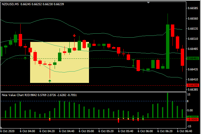 Pin Bar trading price action Strategy For MT4
