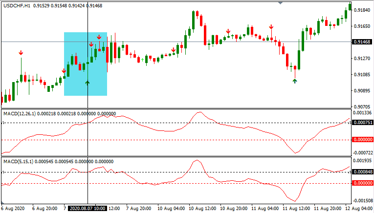 Pin Bar with Two MACD Trading System For MT4