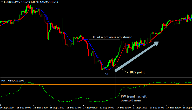 Pw trend forex indicator download total abs forex