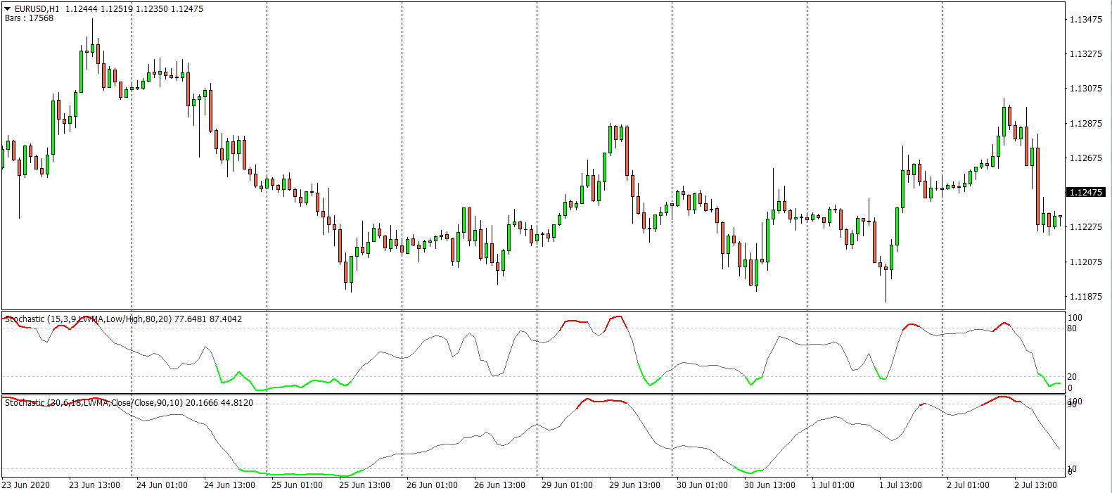 Scalping System with Color Stochastic For MT4